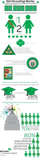 GirlScoutingWorksInfographic